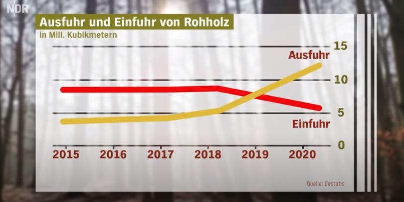 Germania, dati su importazioni ed esportazioni di legname negli ultimi anni