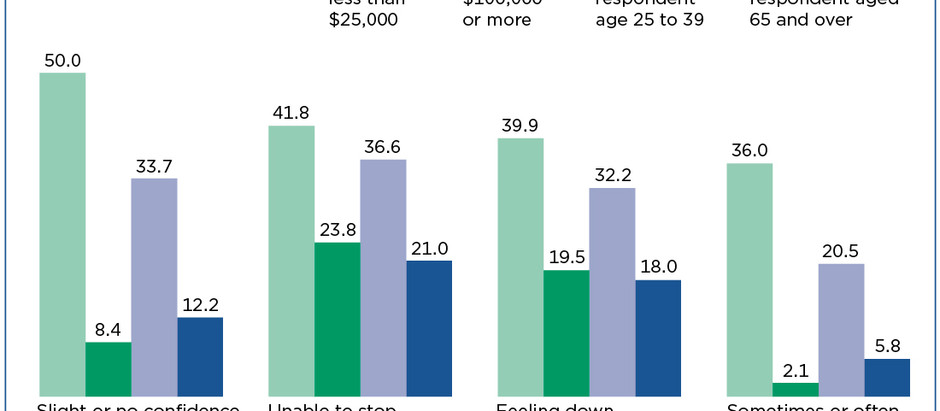 COVID-19 Hurting Low-Income and Younger Americans Who Have Lost Jobs