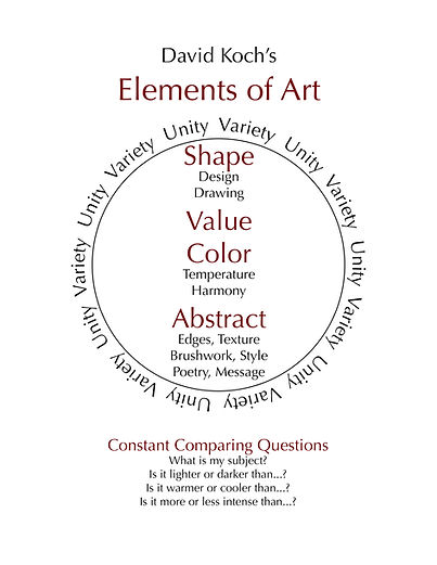 Elements of Art Diagram.jpg