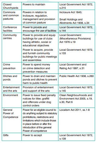 Town Council Powers (page 2)