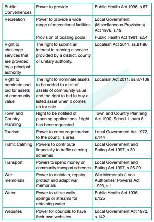 Town Council Powers (page 3)