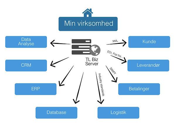 Middelware mellem virksomhedens systemer