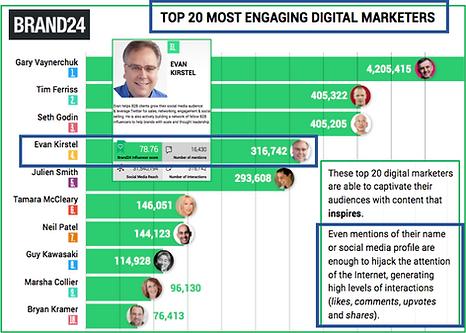 Evan - Brand24 - Top 20 influencers.png