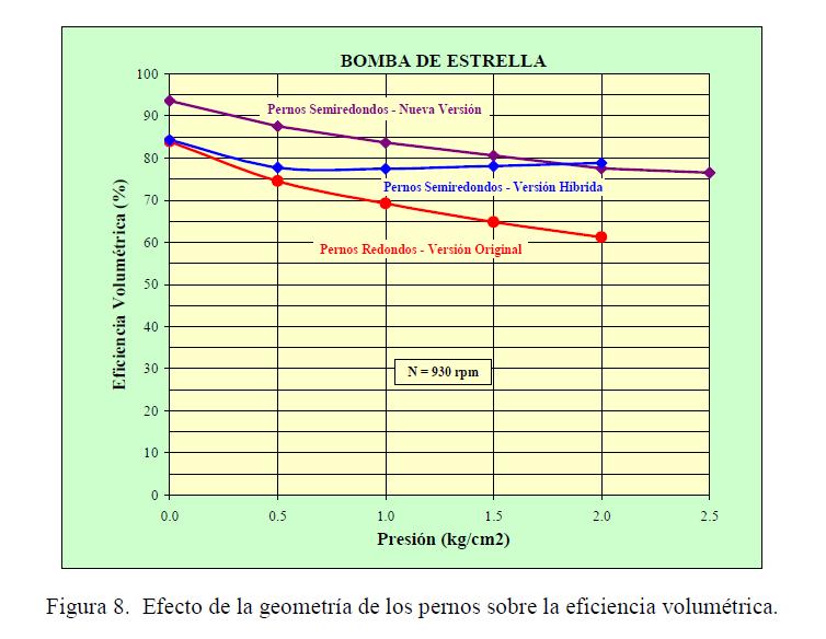 Figura 8. Efecto de la geometría de los pernos sobre la eficiencia volumétrica.