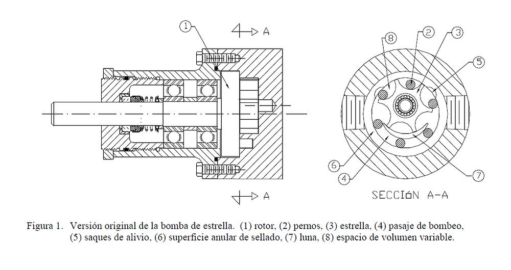 Figura 1. Versión original de la bomba de estrella. (1) rotor, (2) pernos, (3) estrella, (4) pasaje de bombeo, (5) saques de alivio, (6) superficie anular de sellado, (7) luna, (8) espacio de volumen variable.