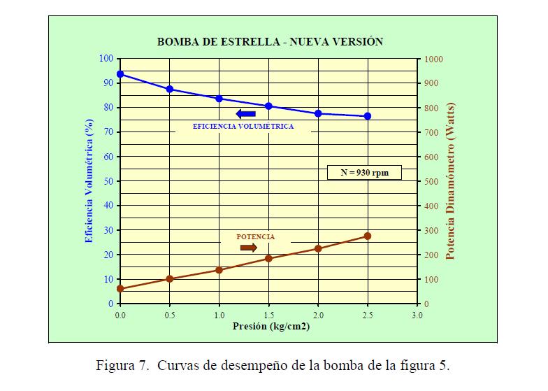 Figura 7. Curvas de desempeño de la bomba de la figura 5.