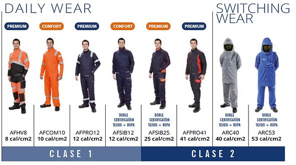 Tipos de trajes Arco Eléctrio (Arc Flash)