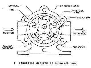 Applications and perspectives of a novel sprocket type pump.