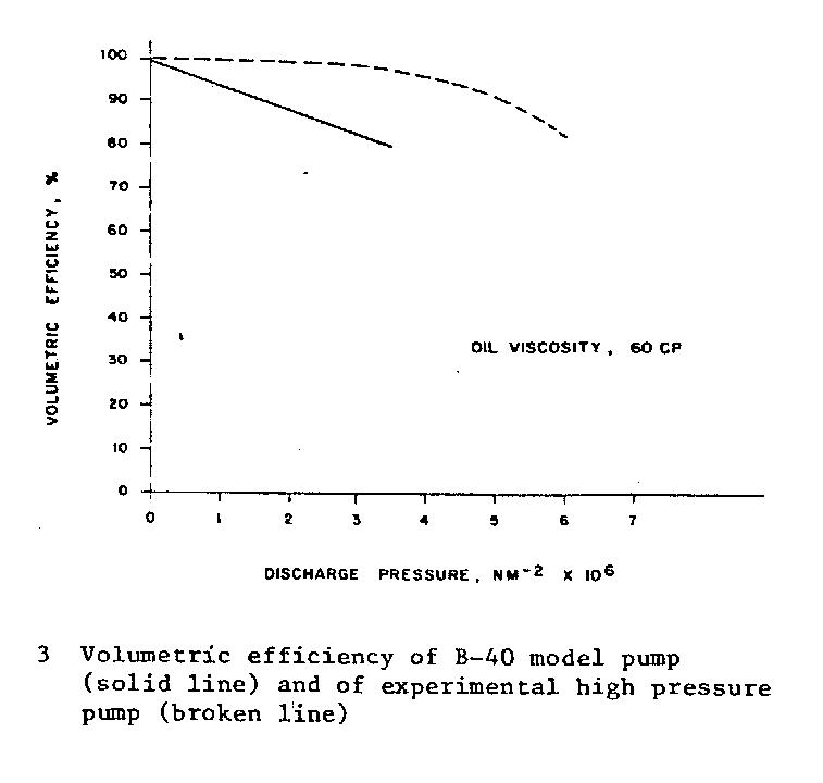 Fig 3 Volumetric efficiency of B-40 model pump (solid line) and of experimental high pressure pump (broken line).
