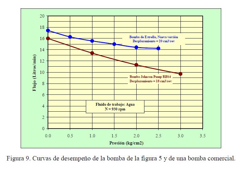 Figura 9. Curvas de desempeño de la bomba de la figura 5 y de una bomba comercial.