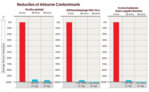 Reduction of Airborne Contaminants column graph