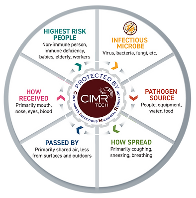 Chain of infection process which CIMRTech works to break for safer air