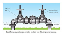 What is a Backflow Device and Why Do I Need It Tested?