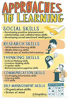 PYP Approaches to Learning.png
