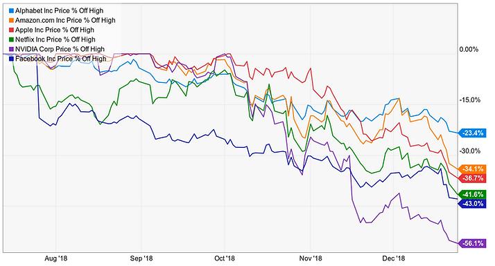 fang stocks decline