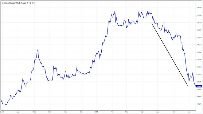stock chart investment advisor mississauga