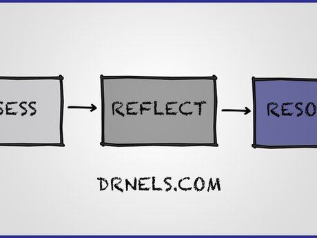 Assess - Reflect - Resolve