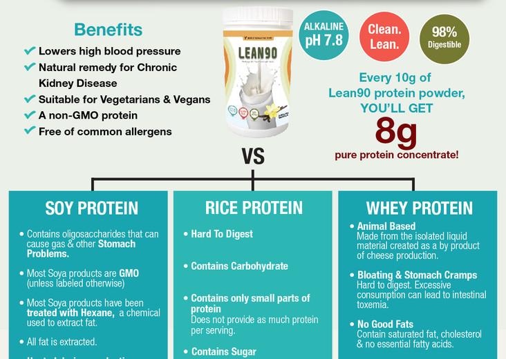 28022019_Lean90 Protein Comparison_Whats
