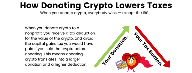 Donate crypto lower your taxes.png