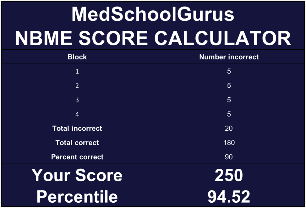 Screenshot of the MedSchoolGurus NBME Score Calculator excel sheet, which helps students preparing for the USMLE Step 1 Exam convert a percent correct score on NBME exams into an approximate 3-digit USMLE Step 1 score.