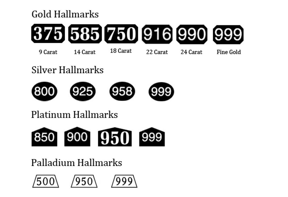 Hallmarks victorian gold Hallmarks on