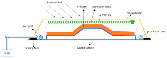 VACUUM ASSISTED RESIN TRANSFER MOLDING PROCESS