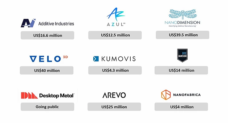 Additive manufacturing company attracted investors