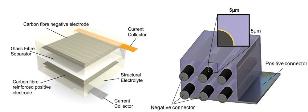 Laminated and 3D-fibre structural battery designs (the 3D-fibre battery illustration from Carlson T