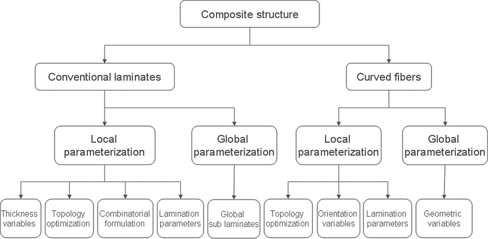 summary of the methods used for the optimal design of structural composites