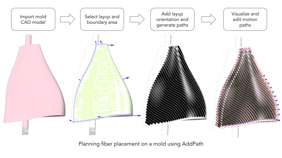 Planning fiber placement on a mold using AddPath