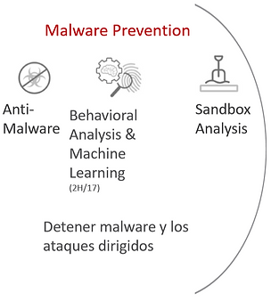 MALWARE PREVENTION.PNG
