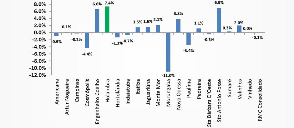 Holambra registra maior crescimento proporcional de saldo de empregos formais da RMC