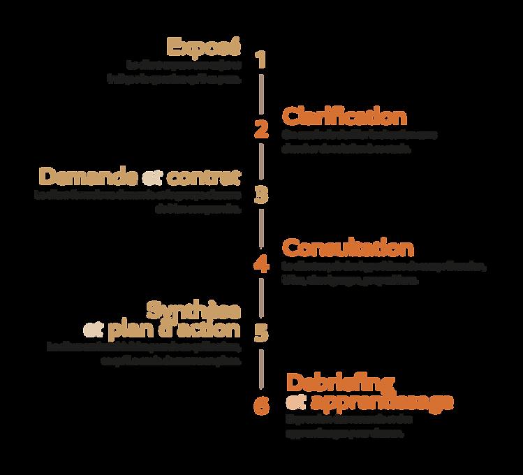 schema analyse de pratique.png