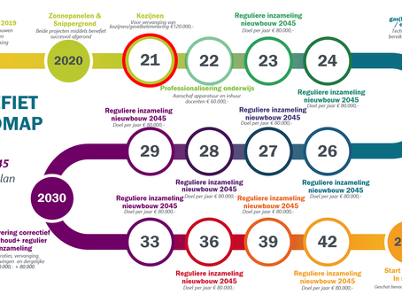 Presentatie Algemene Ledenvergadering 2021: Roadmap 2045