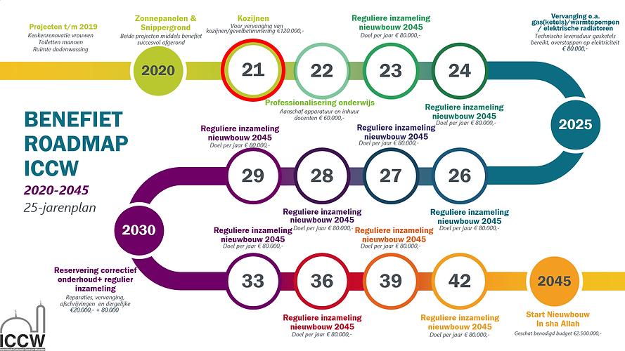 Roadmap 2045 plaatje.png