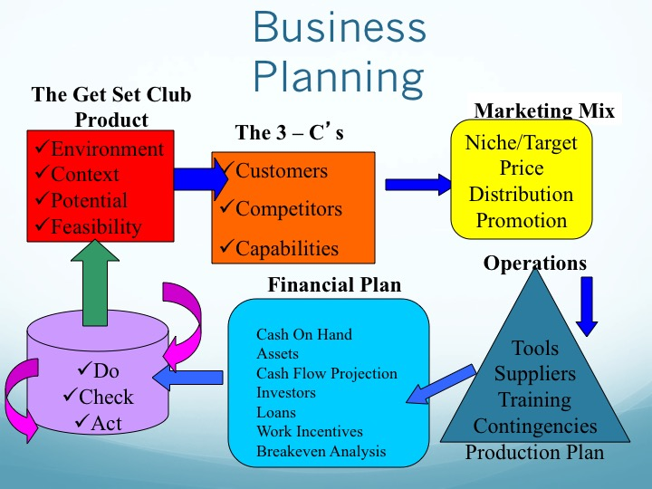 the business required financial planning