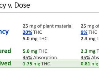 5. Cannabis and the dose-response relationship