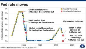 【分析】三月美联储两度降息,为何房贷利率近期反而涨了?(Mortgage Rates Trend Analysis)