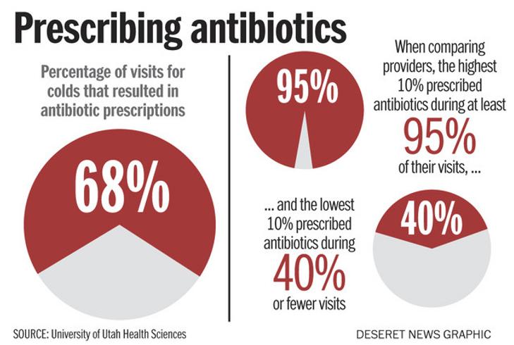Suprescription d'antibiotiques, cause de resistance bactérienne