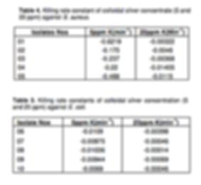 etude 1 efficacité concentration argent colloidal