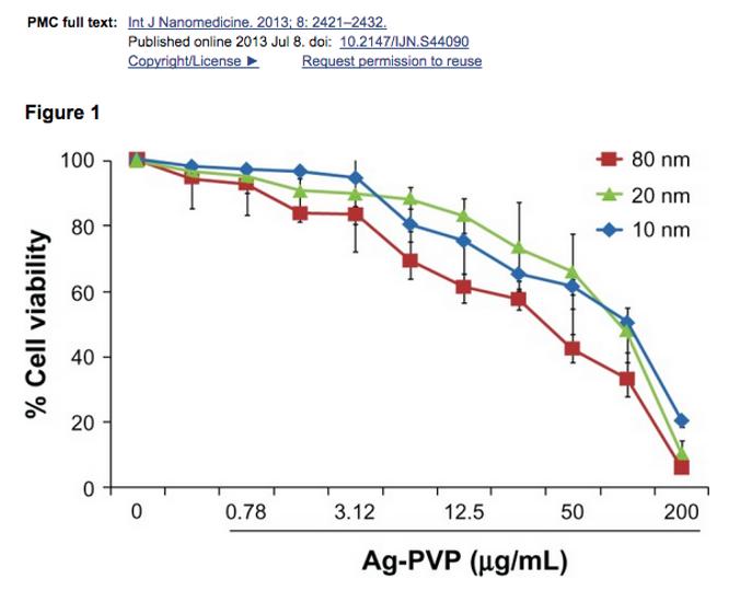 La concentration des nanoparticules d'argent à un impact sur la MST Chlamydia