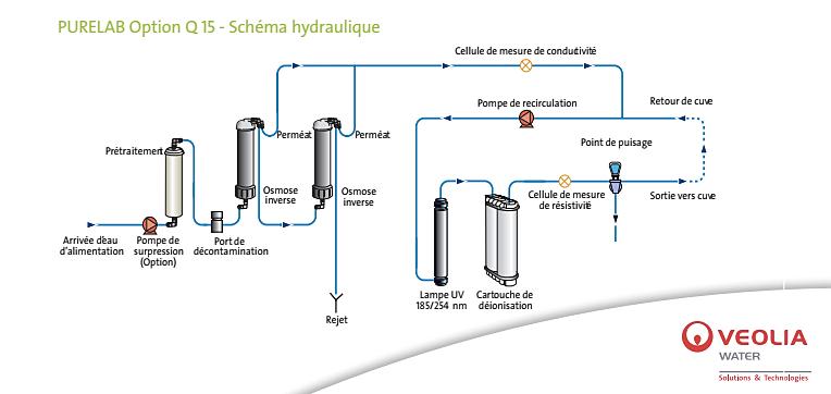 schéma hydraulique du purificateur utilisé par l'institut katharos
