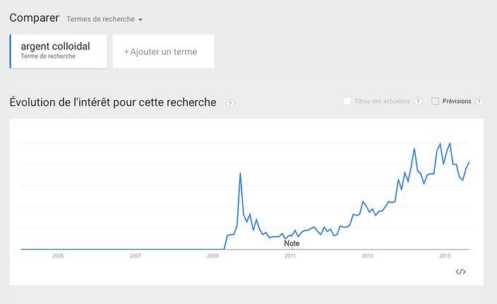Explosion des recherches en rapport avec l'argent colloïdal sur Google