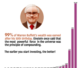 The Master of Compound Interest