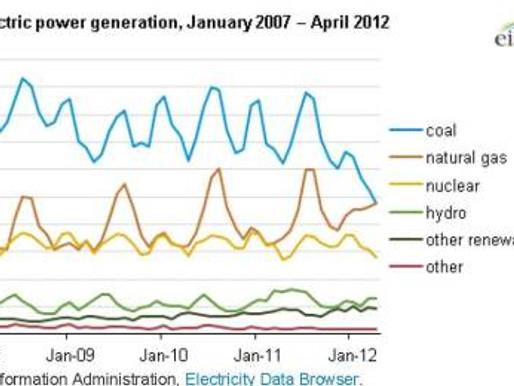 A Sea Change in U.S. Generation