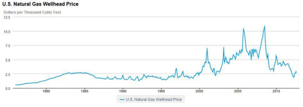 wellhead prices