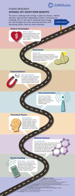 EUROfusion Roadmap
