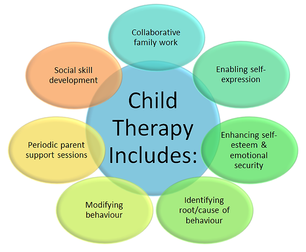 The Budding Elm Chid Teen Family Counselling