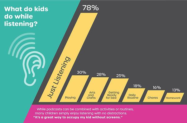 Kids Listen Audience Graphs 2020_V3-03.j