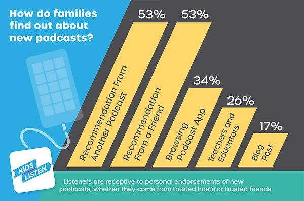 Kids Listen Audience Graphs 2020_V3-05.j